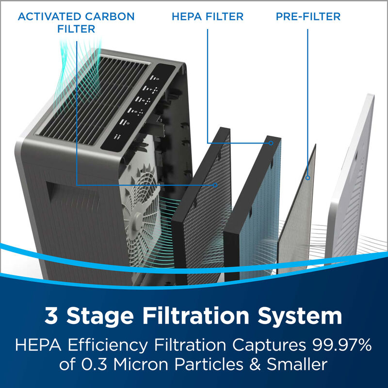 BISSELL™ air400 Air Purifier 24791 Filtration